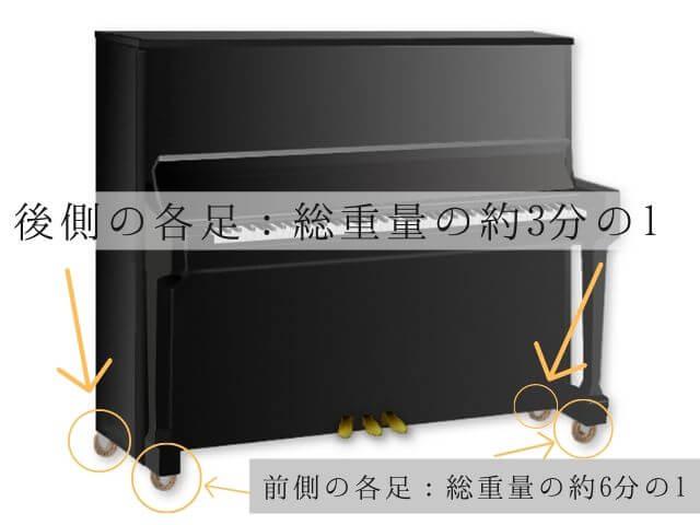 アップライトピアノの重さは戸建てだと床補強必要?重さが分散されるから大丈夫?