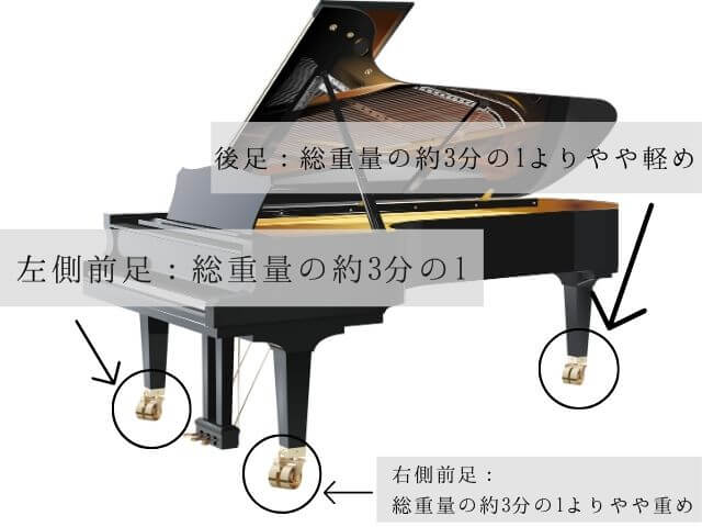 グランドピアノの重さは分散されても床補強は必要?床下補強の費用や床暖房対策も紹介